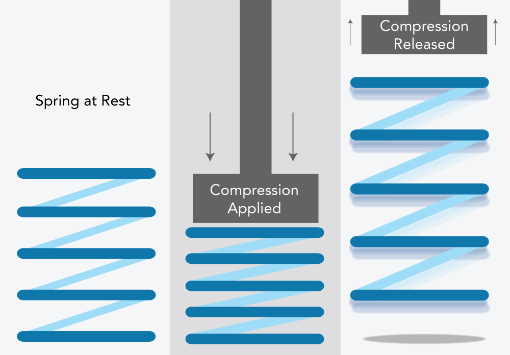What is Compression Force? | Tekscan