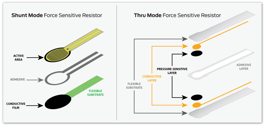 How Does a Force Sensing Resistor (FSR) Work? | Tekscan