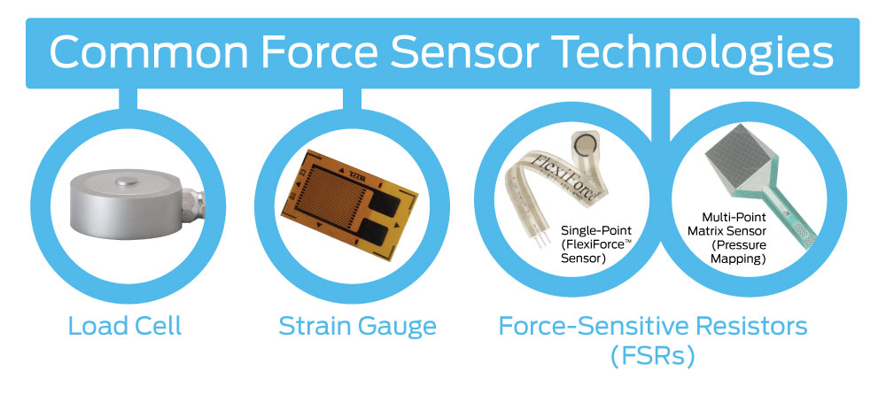 Force and Pressure Sensor Technology to Measure Impact Force
