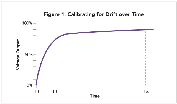 Calibrating for drift over time