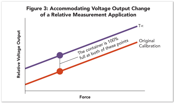 Accommodating voltage output change of a relative measurement application