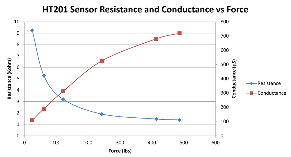 HT201 Sensor Resistance and Conductance vs. Force