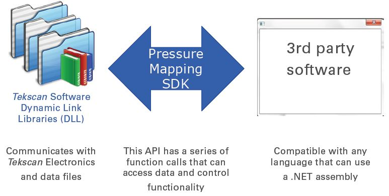 Pressure Mapping SDK API