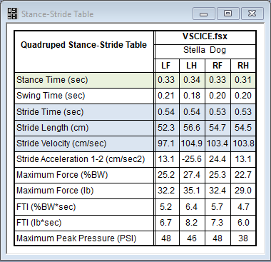 Stance-Stride Table provides key values for each limb allowing for easy comparison.
