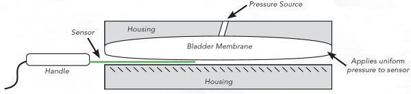 Equilibration Device Diagram