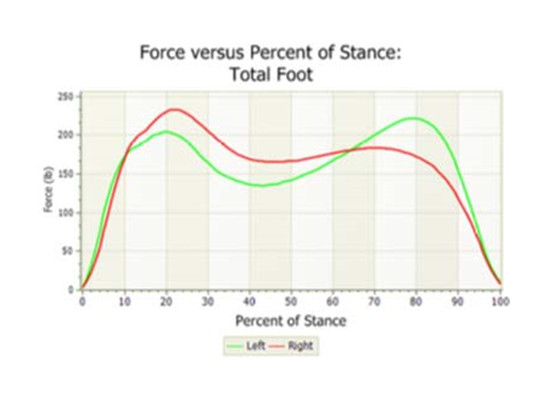 Figure 2b - Total vertical force versus time curves for Left (green) and Right (red) feet on the right side.