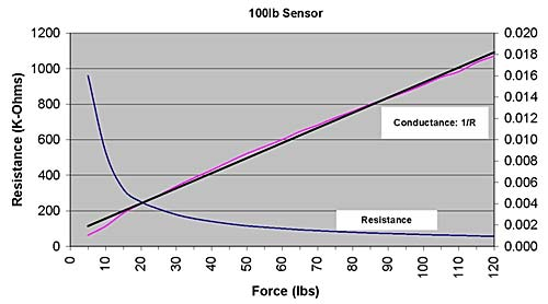 Force vs. Resistance/Conductance Chart