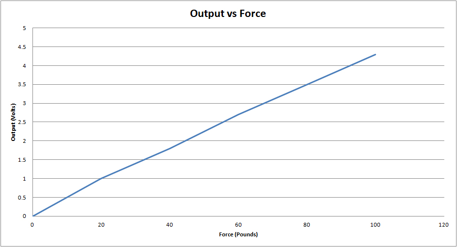 Output vs Force Chart