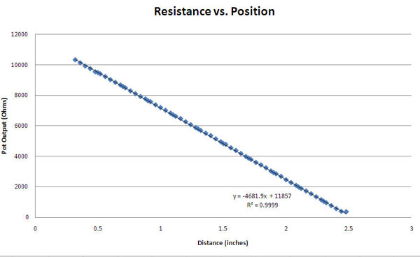Force v. Resistance/Conductance Chart