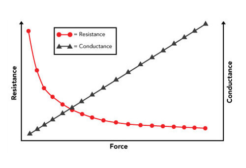 Typical force VS resistance, and force VS conductance curves of a FlexiForce sensor.