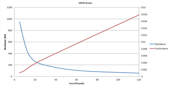 FlexiForce resistance curve