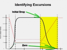 T-Scan Training Level 2 Video: Evaluating Excursions Part I