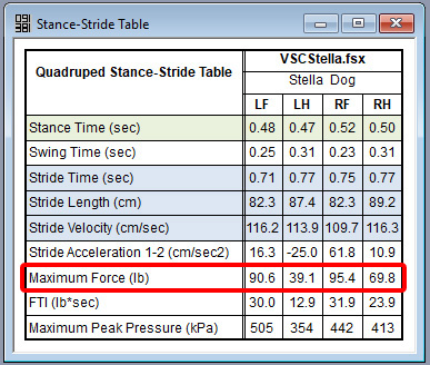 Table provides quick insights into symmetry between limbs. Notice significant difference in maximum forces highlighted in red.
